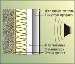 звукоизоляция стен Прокопьевск